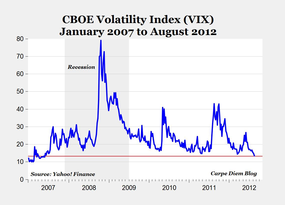 Vix index falls to lowest level since may also carpe diem rh mjperryspot