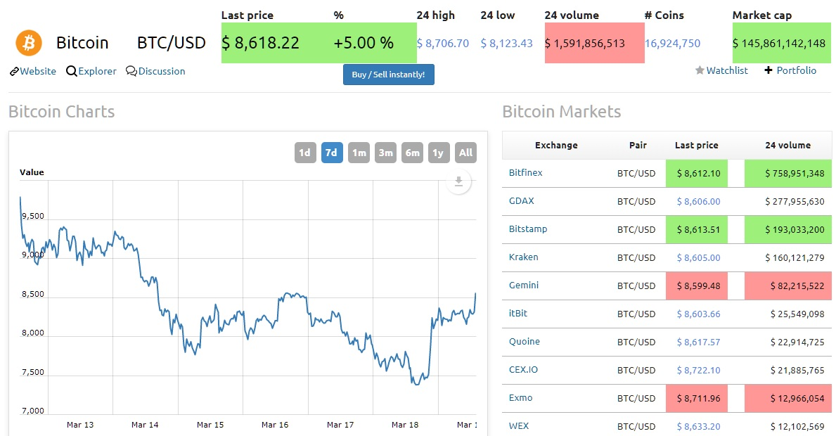 mineral bitcoins price