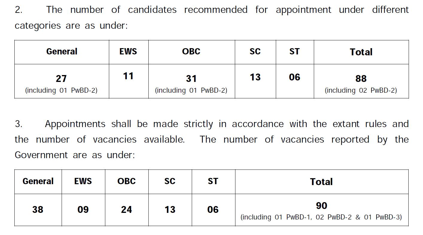 UPSC IFS Final Result 2019