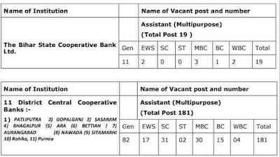 Bihar cooperative Bank recruitment 2021