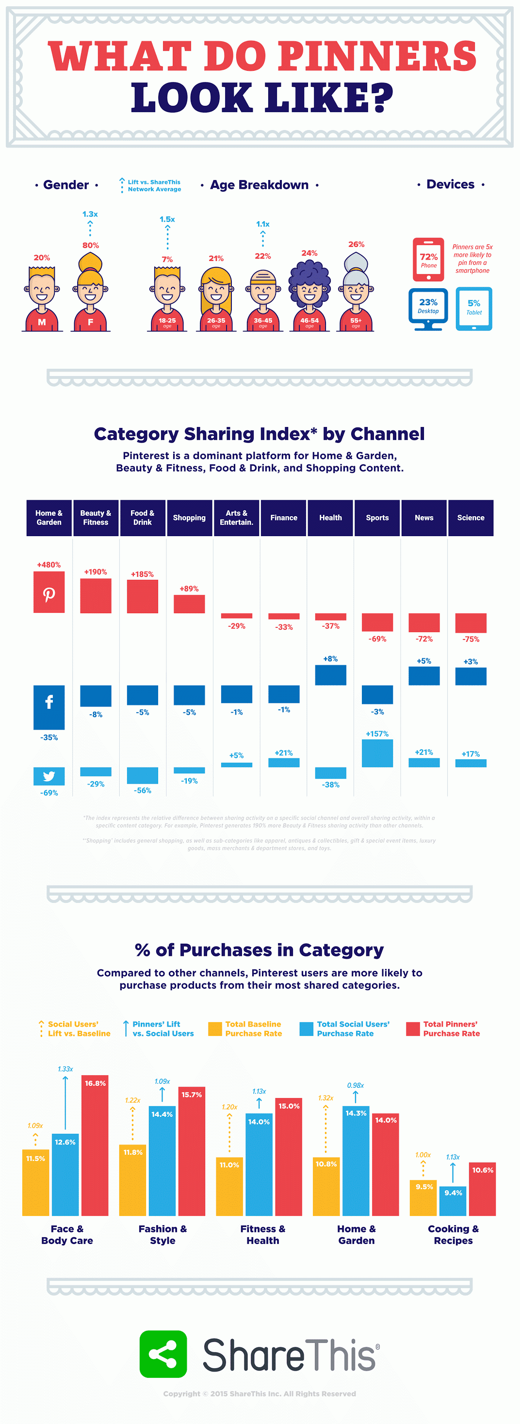 Pintent to Purchase - how much is a pin on #Pinterest worth to your brand?  - #Infographic #socialmedia