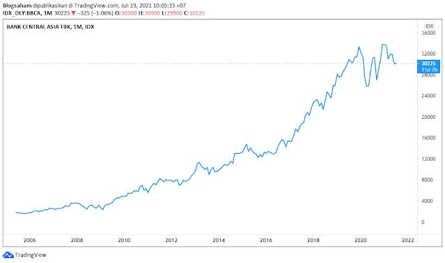 harga saha bca 10 tahun