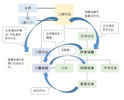 工藤氏系図
