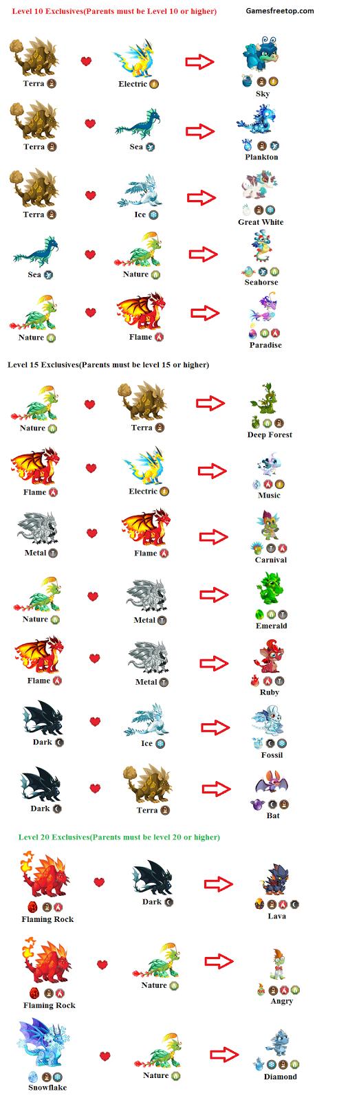 exclusives dragon city breeding
