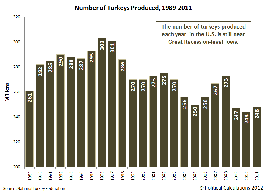 Number of Turkeys Produced, 1989-2011