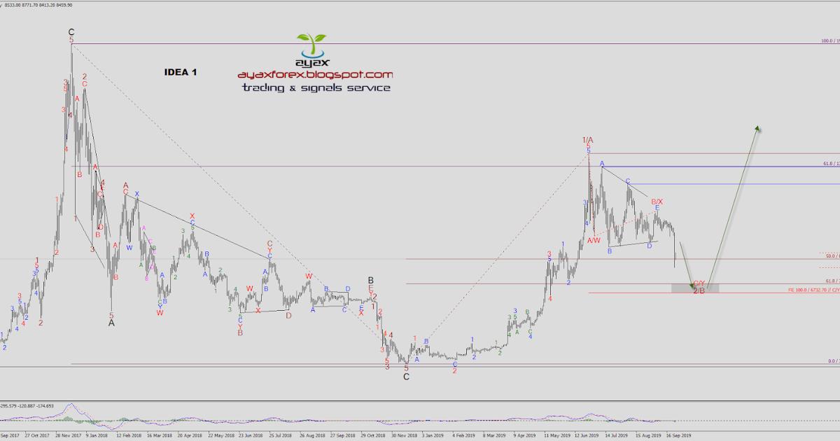 What Is Forex Elliott Wave Analysis? - Admiral Markets