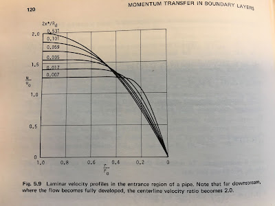 A photograph of Figure 5.9 from Momentum Transfer in Boundary Layers, by Tuncer Cebeci and Peter Bradshaw (1977).