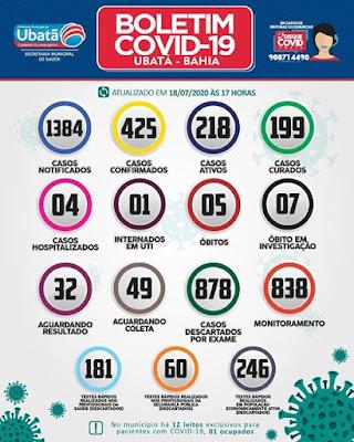 Ubatã tem 20 novos casos de covid-19 e 20 curados nas últimas 24h
