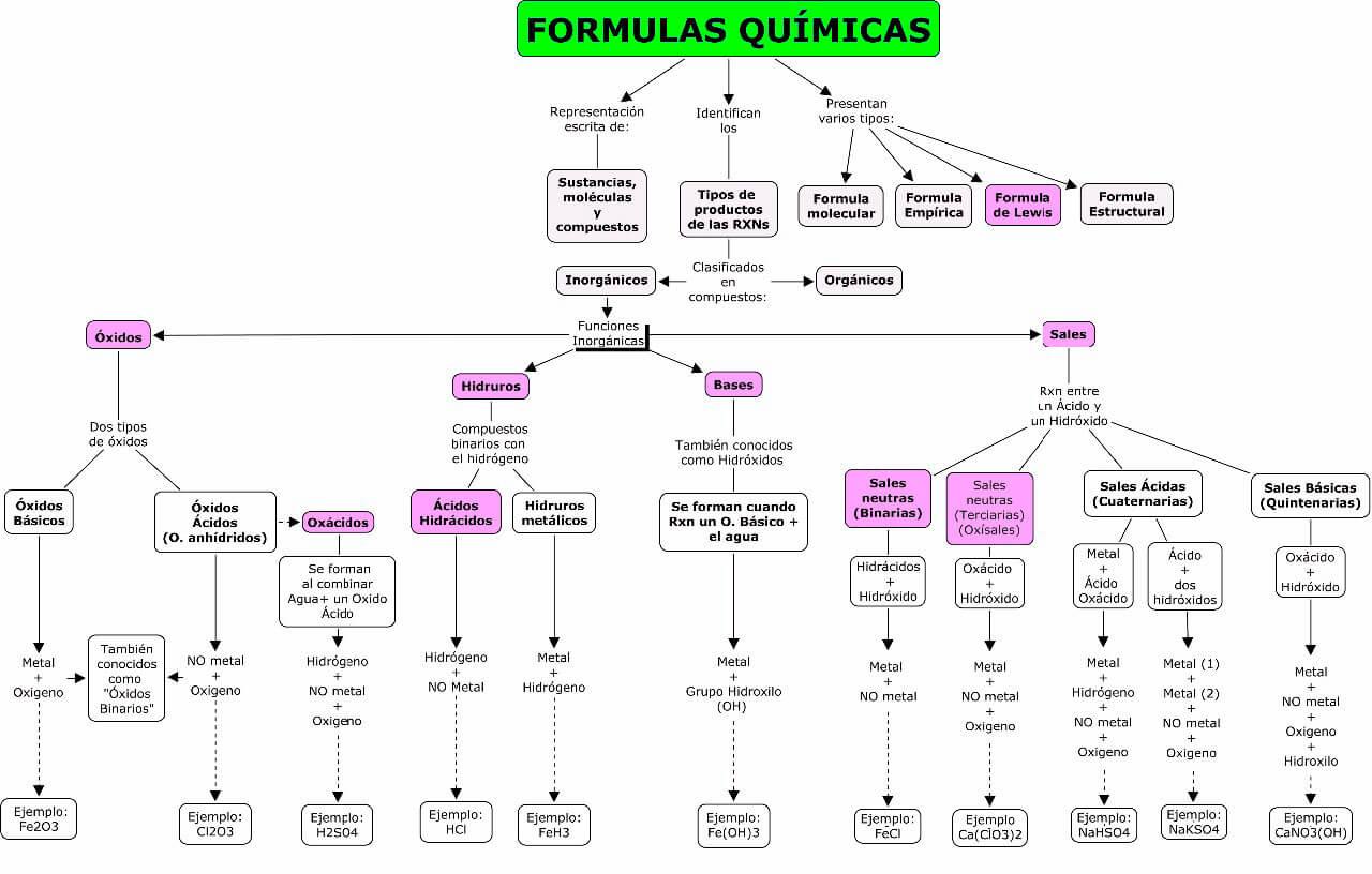 Mapas conceptuales sobre fórmulas químicas