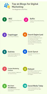 list of best digital marketing blogs