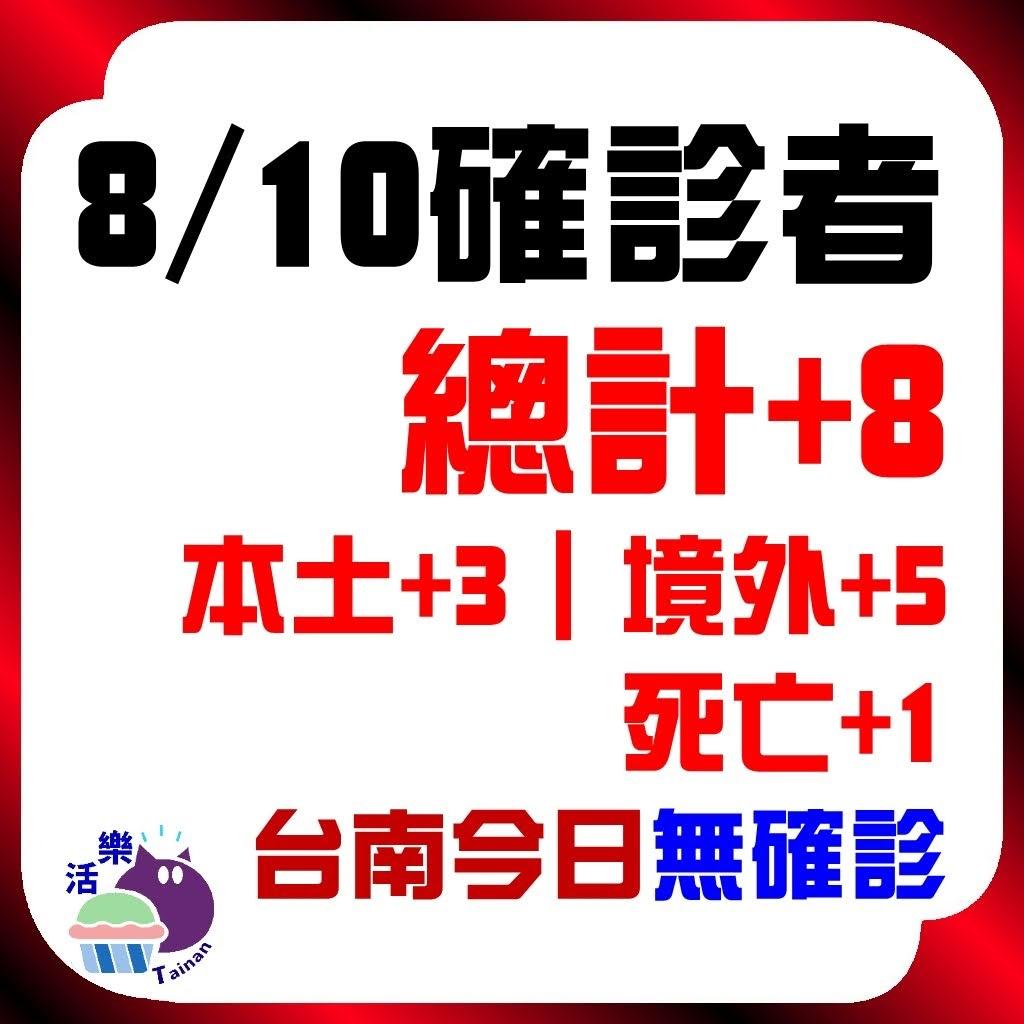 CDC公告,今日(8/10)確診:8。本土+3、境外+5、死亡+1。台南今日無確診(+0)(連44天)。