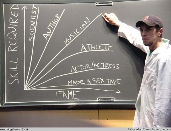 Graficas, fama vs talento