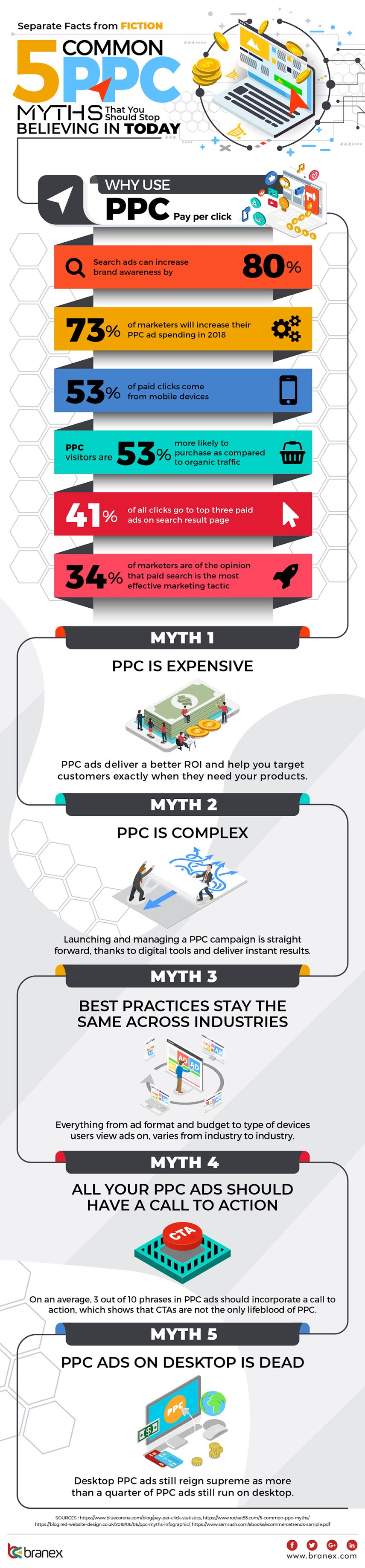 Separate Facts from Fiction: 5 Common PPC Myths That You Should Stop Believing In Today #infographic