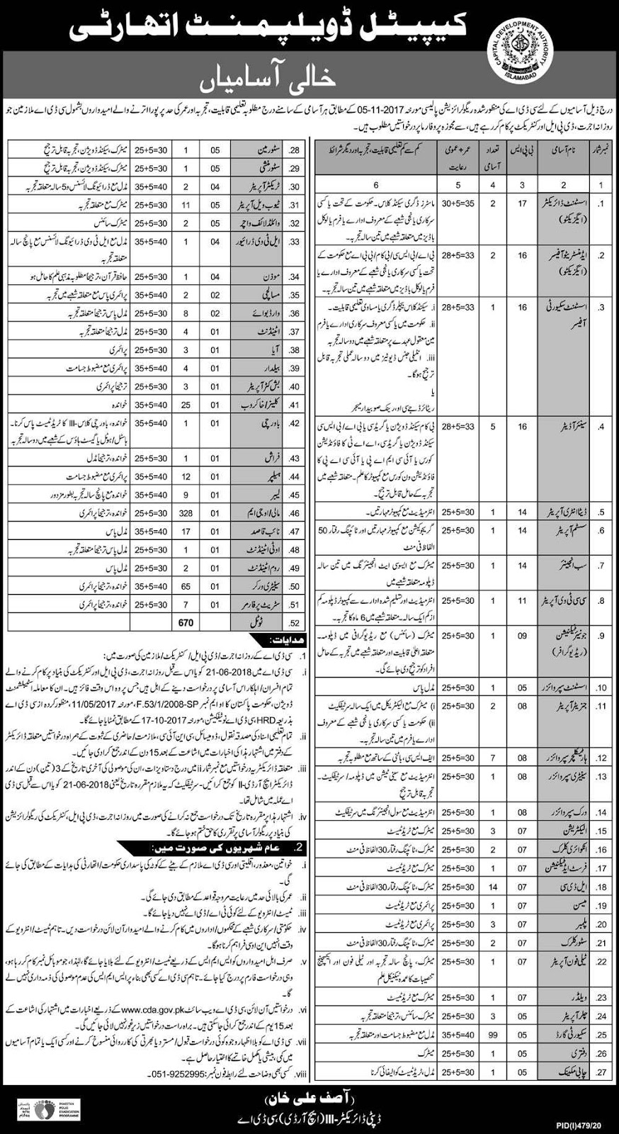 670 Positions in Capital Development Authority CDA Jobs 2020 for Clerks,  Data Entry Operator  & more