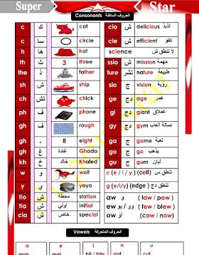 كتاب قواعد اللغة الانجليزية بشكل مختصر ومبسط