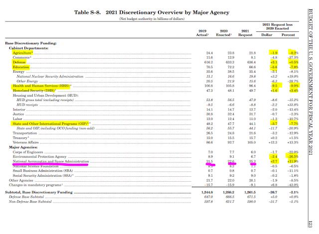 US Discretionary Budget - 2021