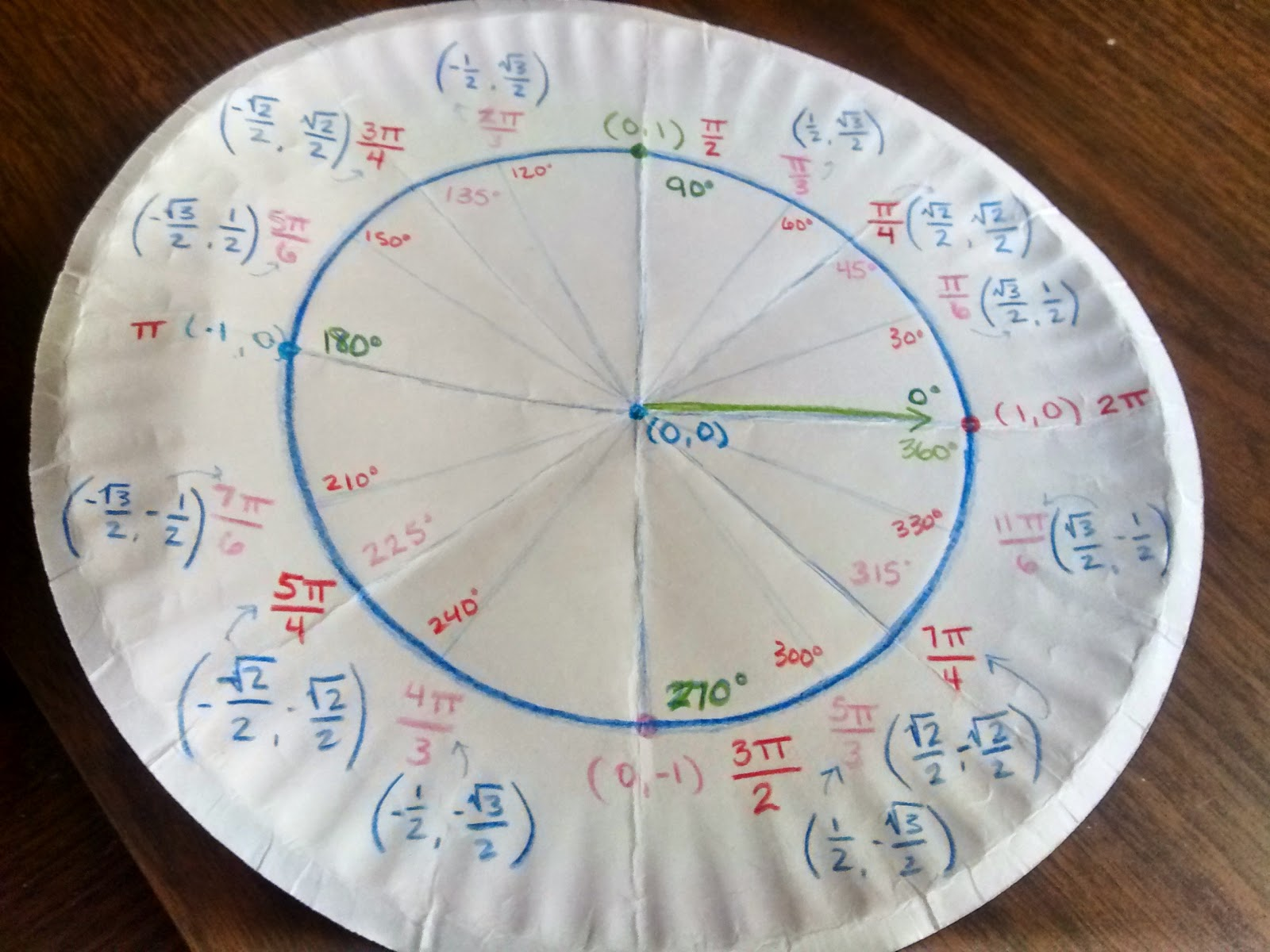 Math Love Unit Circle Paper Plates And A Letter To My