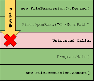 View of a stack walk in .NET blocking a FileIOPermission Demand on an Untrusted Caller stack frame.