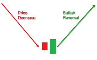 Strategi trading saham dengan fibonacci