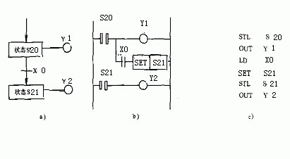 Mitsubishi plc ladder diagram and the sfc by for example plc obviously state transition diagram is a graphic that describes the sequence control system controls the process it consists of steps ccuart Image collections