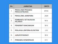 Jawatan Kosong di Perbadanan Kemajuan Filem Nasional Malaysia FINAS