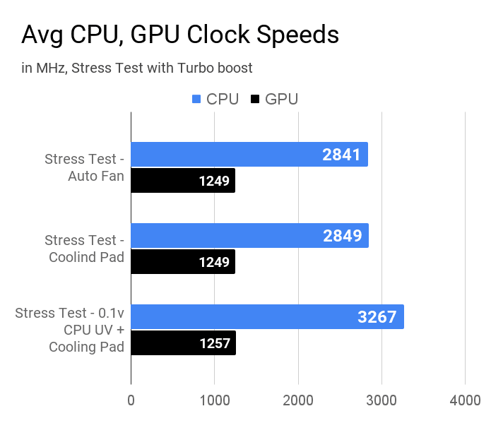 Average CPU clock and GPU clock speeds measured using AIDA64 for Acer Aspire 3 A315-57G laptop.