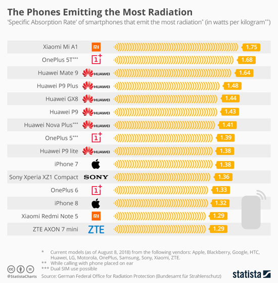 Lista emissão radiação de celulares agencia alema