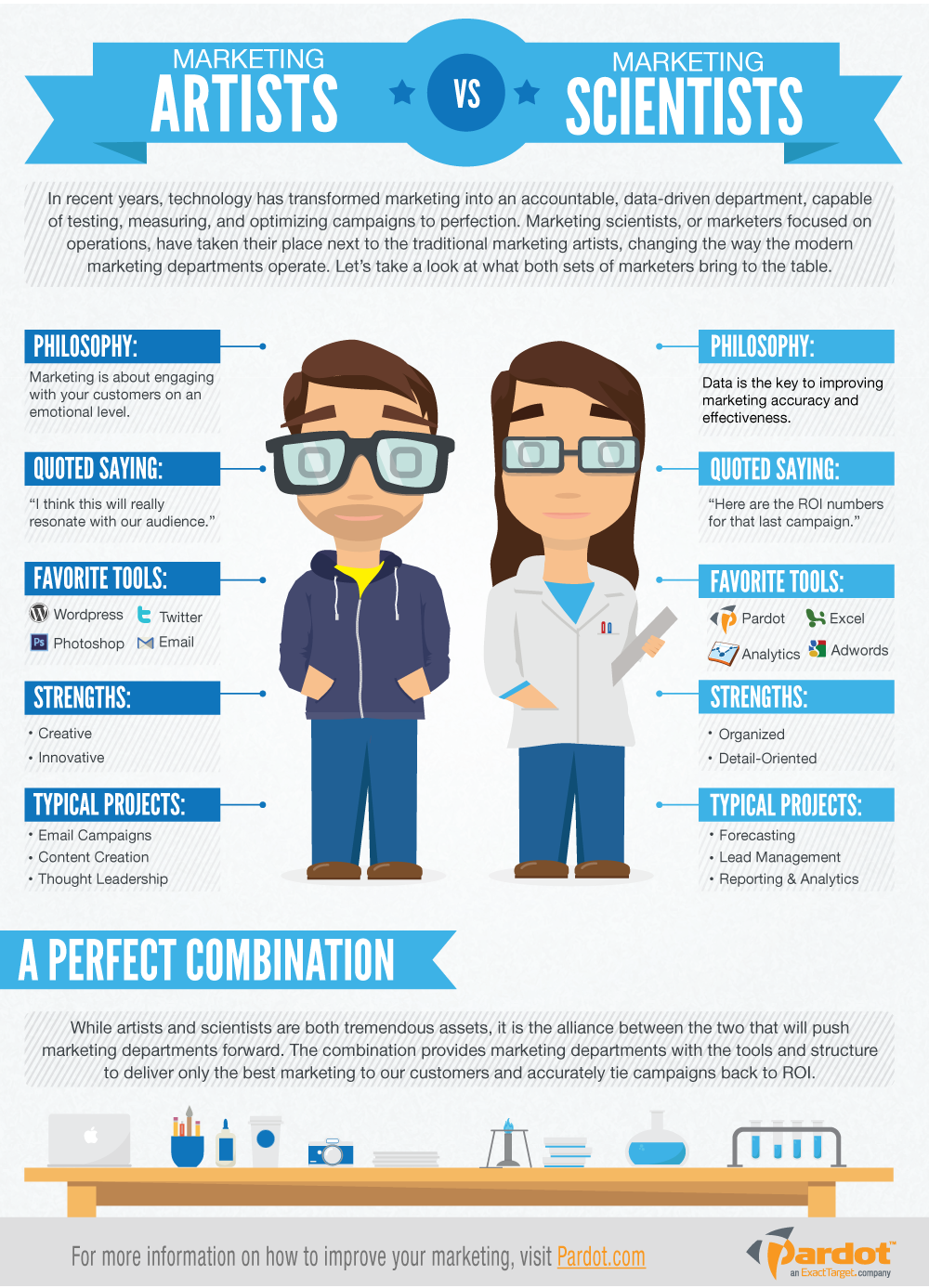 Artists of marketing vs. scientists of marketing #infographic