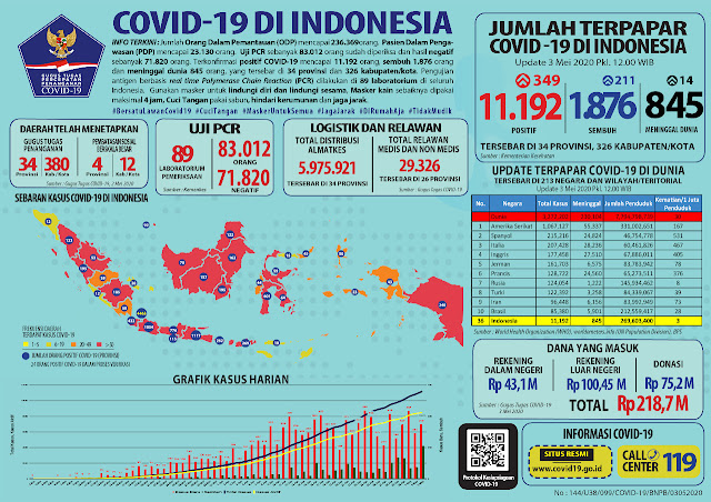 Kabar Baik : Pasien Sembuh COVID-19 Bertambah 211 Jadi 1.876, Jakarta Paling Banyak