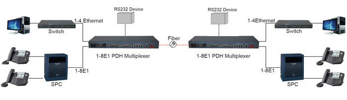 RPM-150S 4EN PDH - 4E1+100M PDH Multiplexer (4×100M)