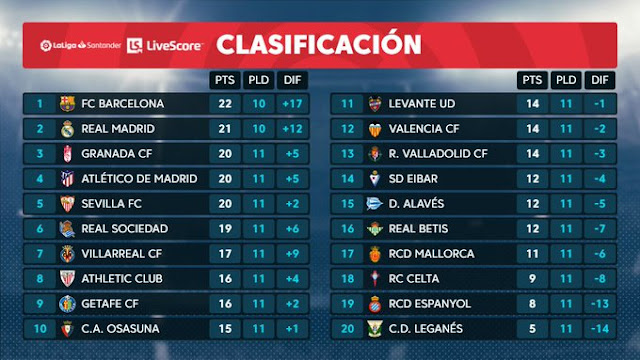 Prediksi Levante vs Barcelona — 2 November 2019