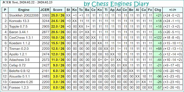 JCER Tournament 2020 - Page 3 2020.02.22.JCERTest