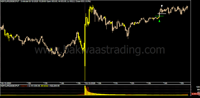 Day-Trading-HDFCLIFE-Price-Action-Chart