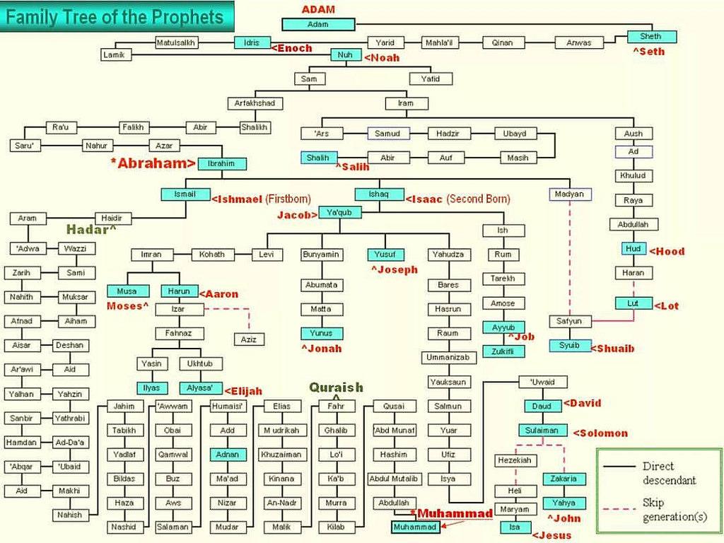Silsilah Nabi Muhammad SAW Hingga Nabi Adam As, WAJIB BACA
