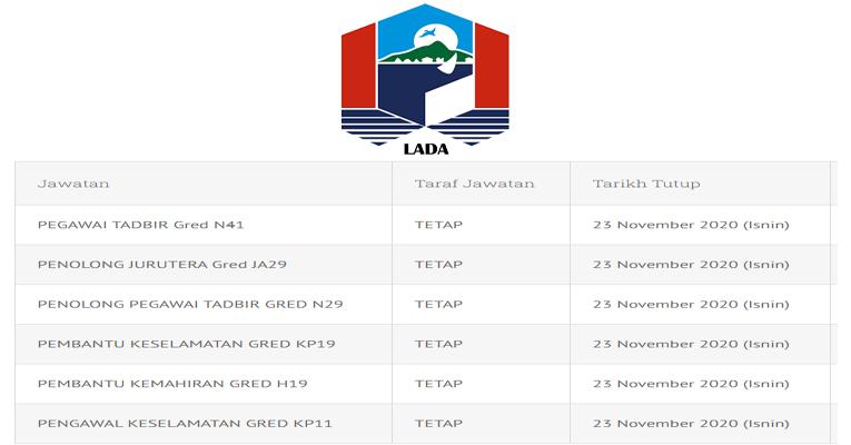 Kekosongan Terkini di Lembaga Pembangunan Langkawi (LADA)