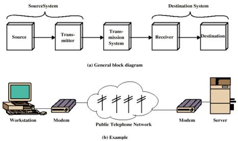 Dasar komunikasi data dan jaringan diagam model komunikasi data ccuart Images