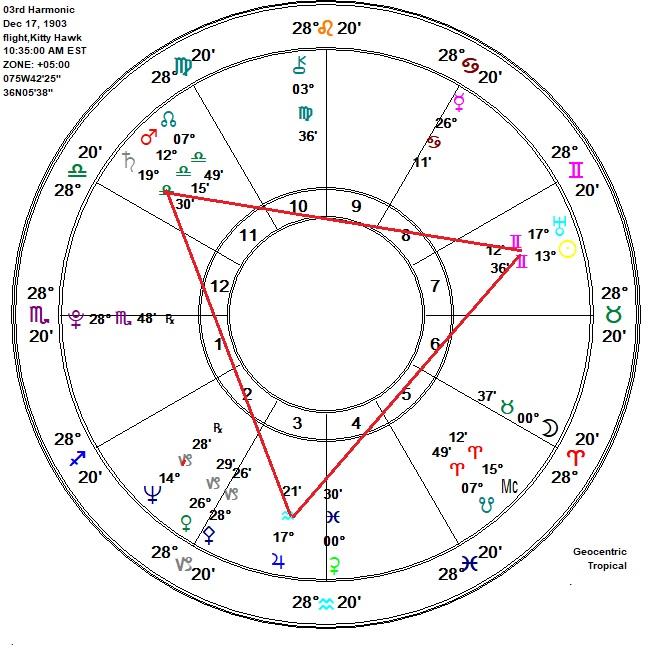 9  Jeff Green and the Planetary Nodes | Harmonicsastrology com