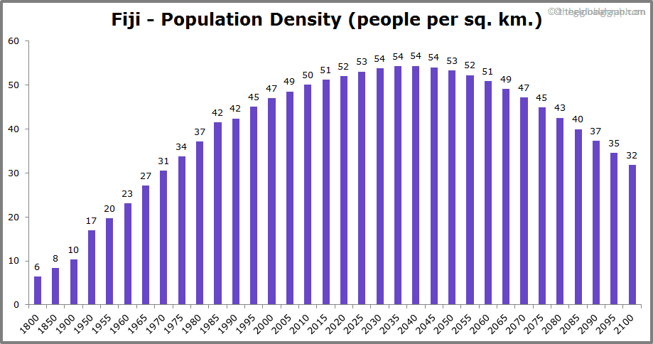 Fiji  Population Density (people per sq. km.)