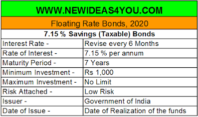 government saving bonds 7.15 details
