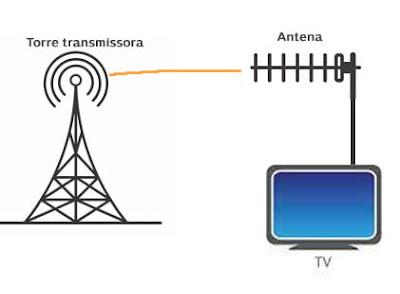 Transmissão de sinal de tv terrestre