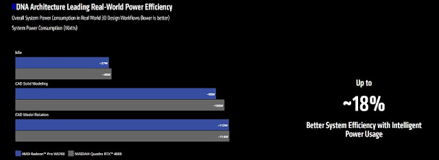 Radeon Pro W5700 Power Efficiency chart