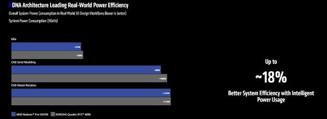 Radeon Pro W5700 Power Efficiency chart