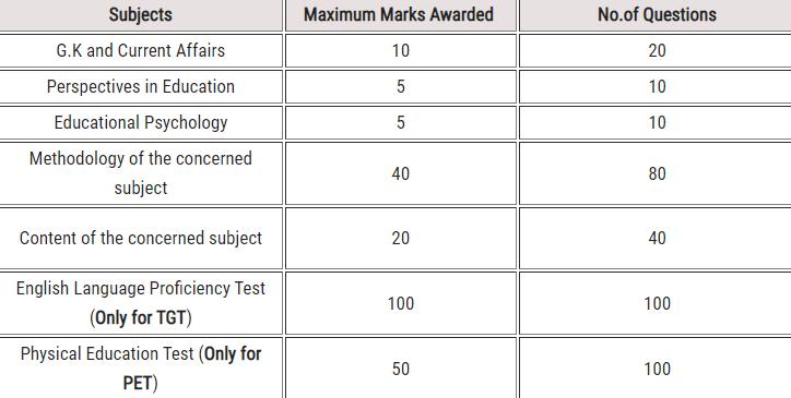 DSC Exam Syllabus