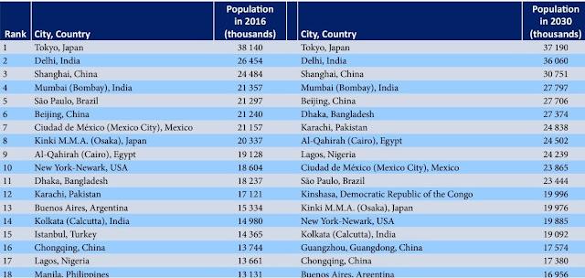 世界の都市圏の規模による順位表