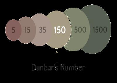 dunbar, dunbar sayısı, dunbar number