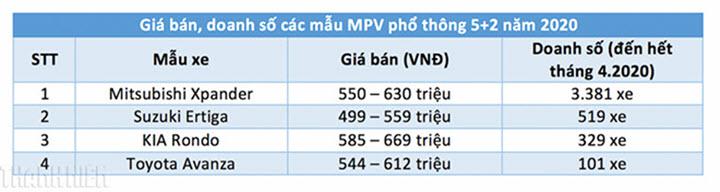 Xe MPV dưới 700 triệu tại Việt Nam: Người lên đỉnh, kẻ chạm đáy