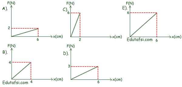 Pembahasan soal UN Fisika tentang elastisitas