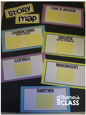 Story Map Anchor Chart {use sticky notes so it's reusable!}