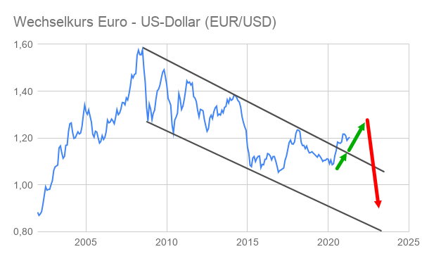 EUR USD Kurs Entwicklung 2002-2021 grafische Darstellung mit Prognose-Pfeilen bis 2025