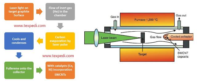 Laser Ablation method   Texpedia